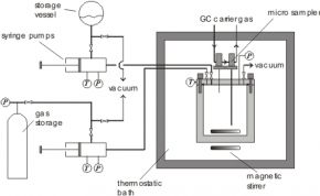 Schematic diagram of the high pressure static VLE apparatus with GC samplers for liquid and vapor phase